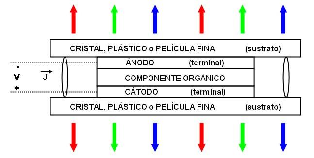 Estructura OLED