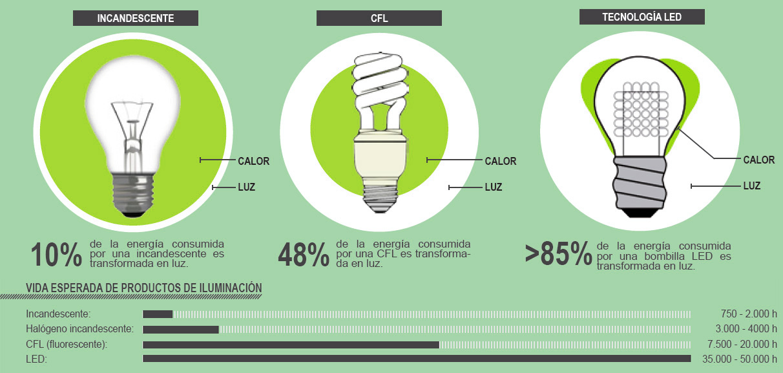 Ventajas de las bombillas led ledbox news - Que es la luz led ...