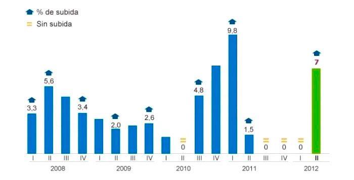 Subida de la tarifa de la luz de los últimos 4 años