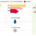 Eficiencia energética de las farolas led