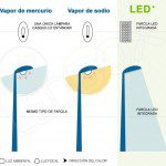 Tipo de farola: led, vapor de sodio, vapor de mercurio