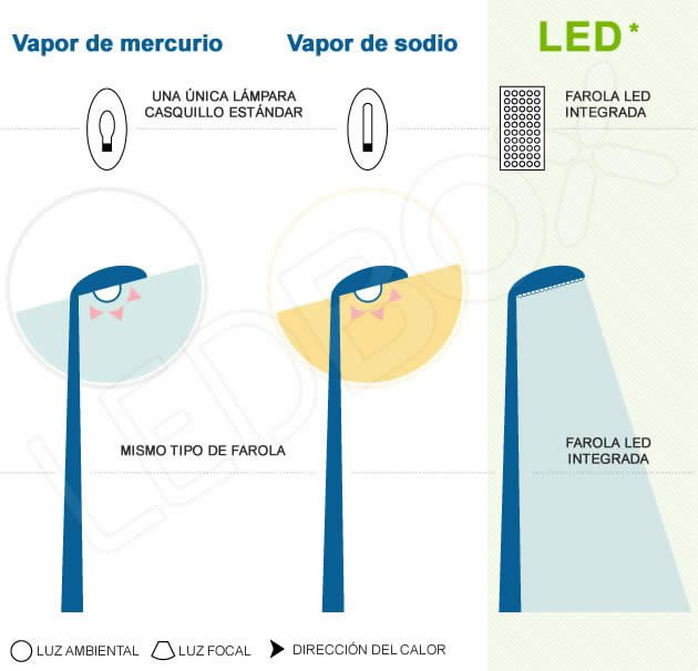 Led farola dispositivo coparativa ledbox news for Farolas led para exteriores