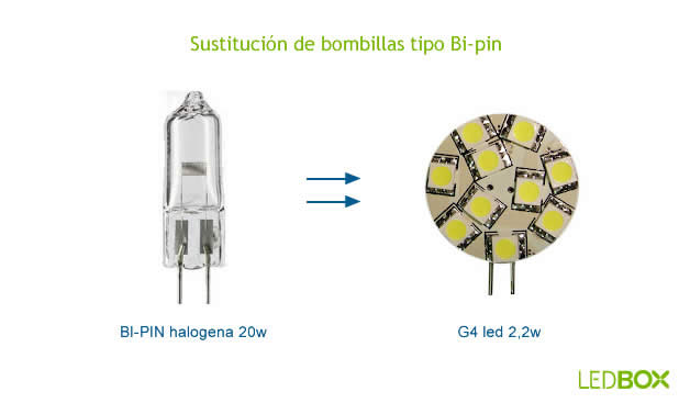 Led sustitucion bombillas bipin ledbox news - Tipos bombillas halogenas ...