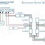 Esquema de instalación para una tira LED RGB 60 LEDS/MTR