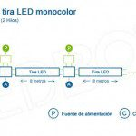 Esquema de instalación para una tira LED monocolor