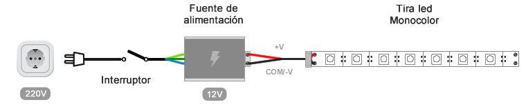 Instalación para tiras LED RGB