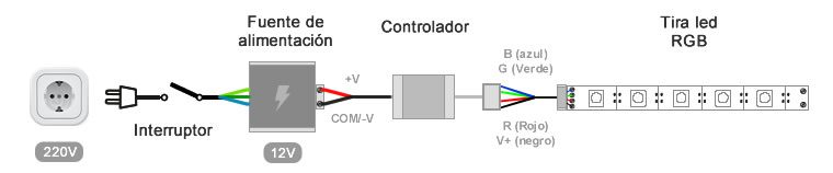 Instalación para tiras LED monocolor