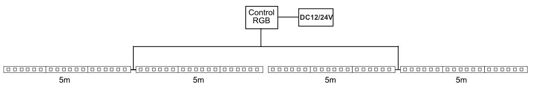Instalación de 4 tiras RGB seguidas