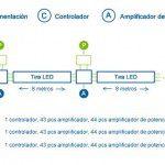 Instalación de tiras led con amplificadores de potencia