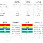 Diferencias entre tiras led flexibles SDM5050 y SDM3528