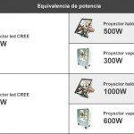 comparativa potencia proyectores led
