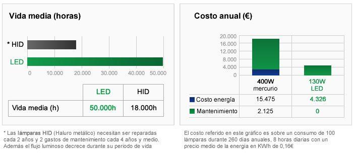 Gráfica ahorro mínimo del 50% en iluminación industrial LED