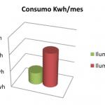 Consumio Kwh/mes ahorro iluminacion led