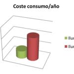 coste consumo iluminacion led
