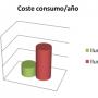 coste consumo