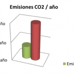 emisiones co2 iluminacion led
