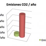 Emisiones co2 por año