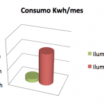 consumo kwh mes