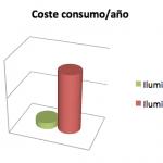 Grafica coste consumo por año