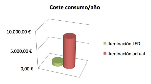 Costes y amortización instalación led