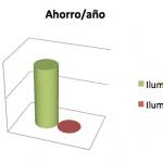 Ahorro anual iluminacion led
