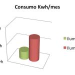 Consumo Kwh al mes iluminacion led