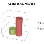 Consumo al año iluminacion led