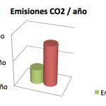 Emisiones CO2 al año iluminacion led