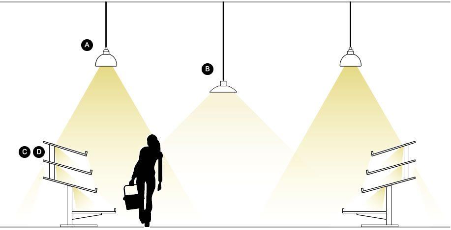Luminarias led para panadería y pastelería