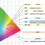 Temperaturas de color en comercios