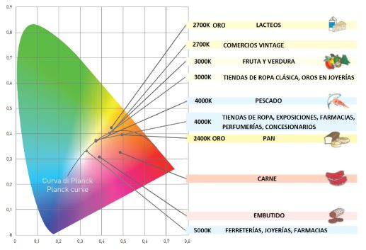Temperatura de color según producto