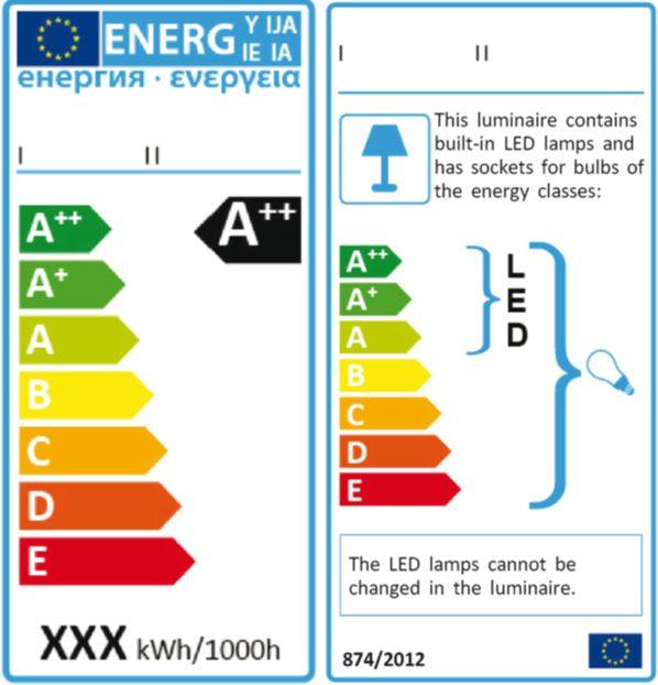 Etiqueta de eficiencia energética en luminarias LED