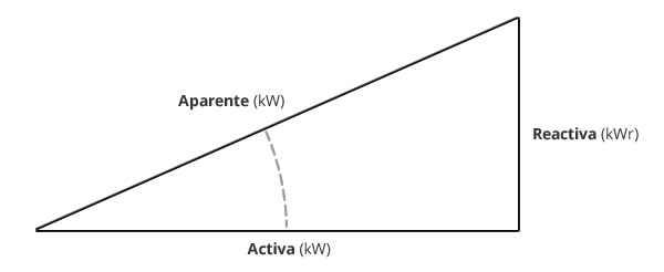Factor de potencia luminaria led