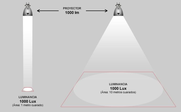 Comparación ángulos luxes-lumen