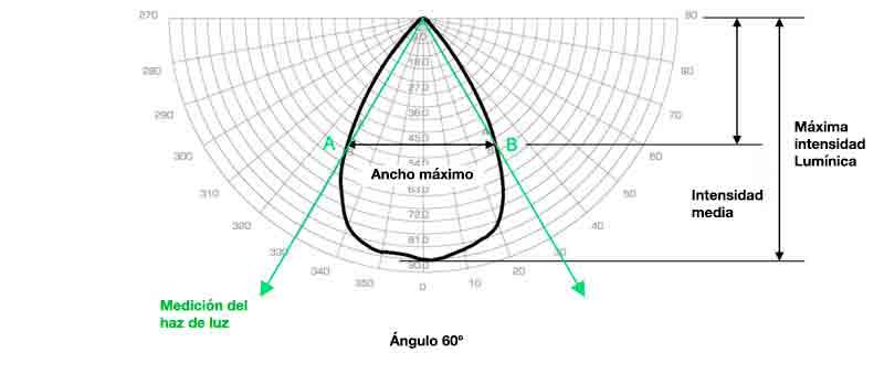 Curva distribución óptica led