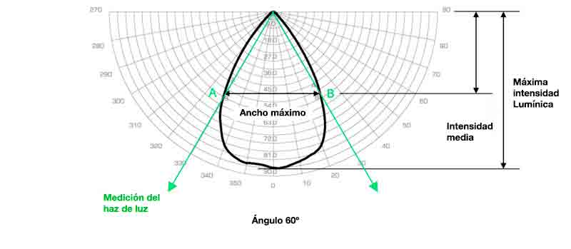 curva distribucion optica led