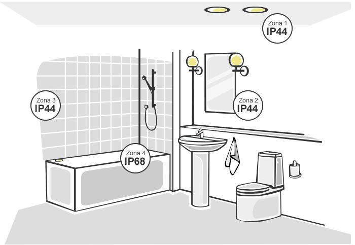 proteccion IP baños